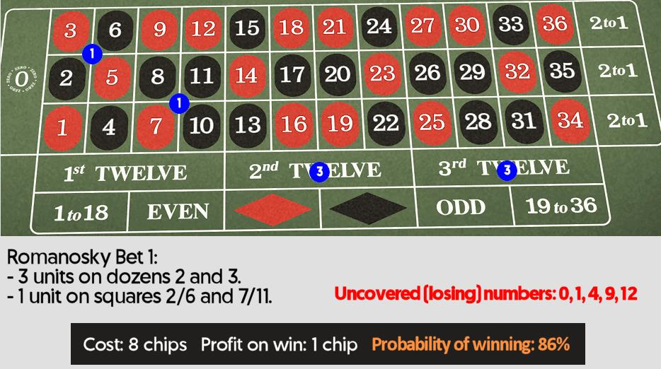 2 To 1 Roulette Strategy